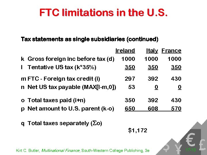 FTC limitations in the U. S. Tax statements as single subsidiaries (continued) Ireland k