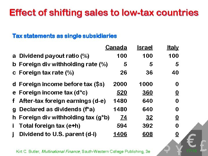 Effect of shifting sales to low-tax countries Tax statements as single subsidiaries Canada a