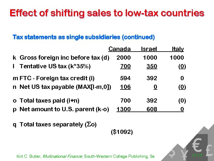 Effect of shifting sales to low-tax countries Tax statements as single subsidiaries (continued) Canada