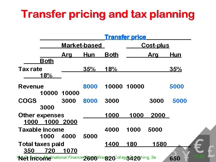 Transfer pricing and tax planning Transfer price Market-based Cost-plus Both Tax rate 18% Arg