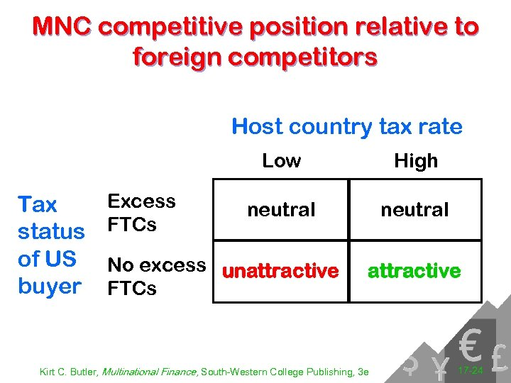 MNC competitive position relative to foreign competitors Host country tax rate Low Tax status