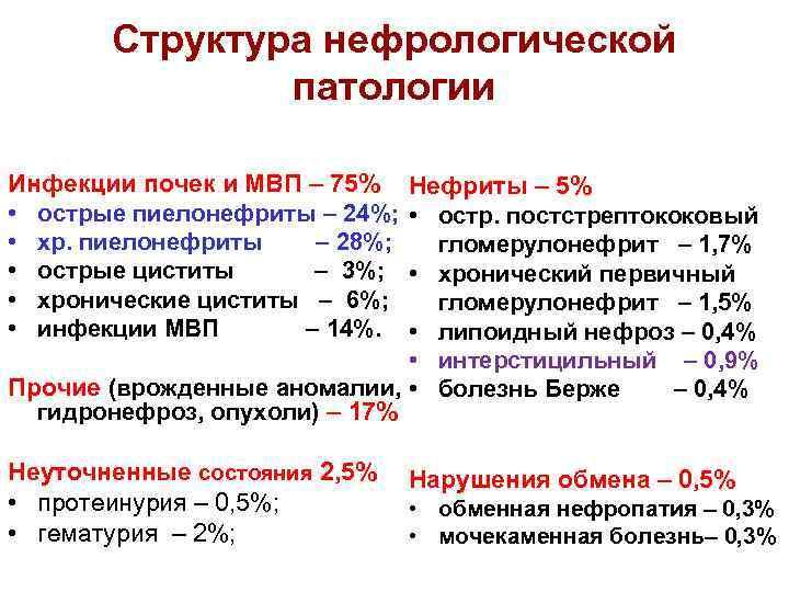 Структура нефрологической патологии Инфекции почек и МВП – 75% • острые пиелонефриты – 24%;