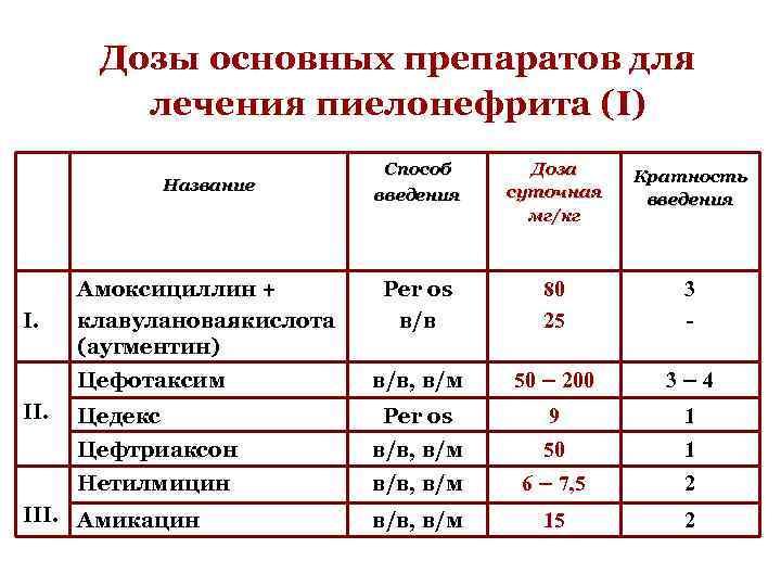 Дозы основных препаратов для лечения пиелонефрита (I) Способ введения Доза суточная мг/кг Кратность введения