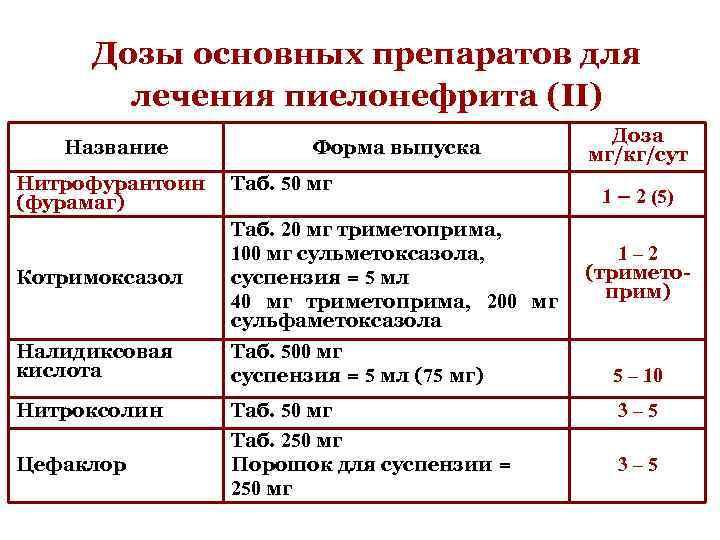 Дозы основных препаратов для лечения пиелонефрита (II) Название Форма выпуска Доза мг/кг/сут Нитрофурантоин (фурамаг)