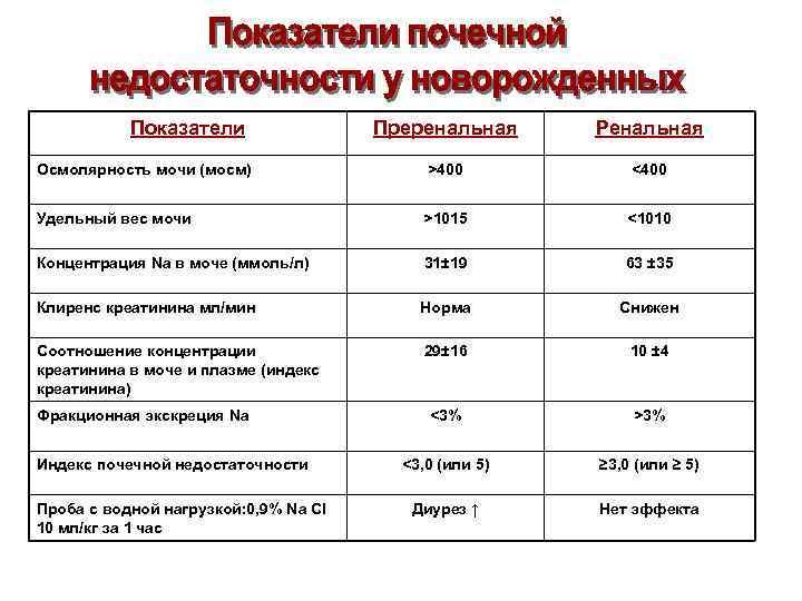 Показатели Преренальная Ренальная Осмолярность мочи (мосм) >400 <400 Удельный вес мочи >1015 <1010 Концентрация