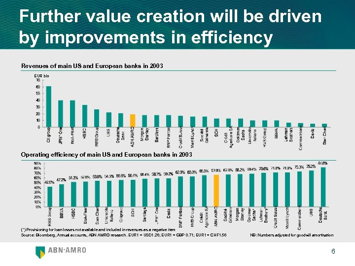 Further value creation will be driven by improvements in efficiency Revenues of main US