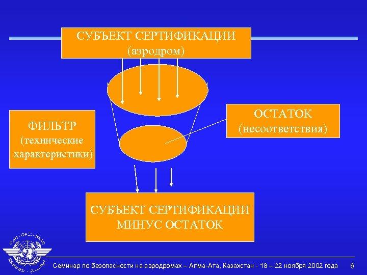 СУБЪЕКТ СЕРТИФИКАЦИИ (аэродром) ФИЛЬТР (технические характеристики) ОСТАТОК (несоответствия) СУБЪЕКТ СЕРТИФИКАЦИИ МИНУС ОСТАТОК Семинар по