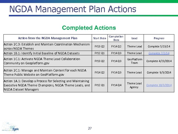 NGDA Management Plan Actions Completed Actions Start Date Completion Date Lead Progress FY 13
