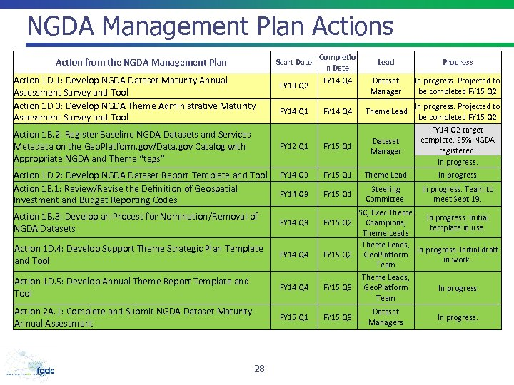 NGDA Management Plan Actions Action from the NGDA Management Plan Start Date Action 1