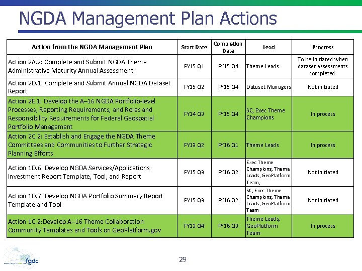 NGDA Management Plan Actions Action from the NGDA Management Plan Action 2 A. 2: