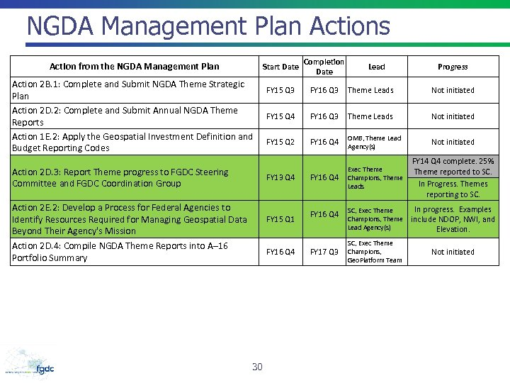 NGDA Management Plan Actions Start Date Action from the NGDA Management Plan Action 2