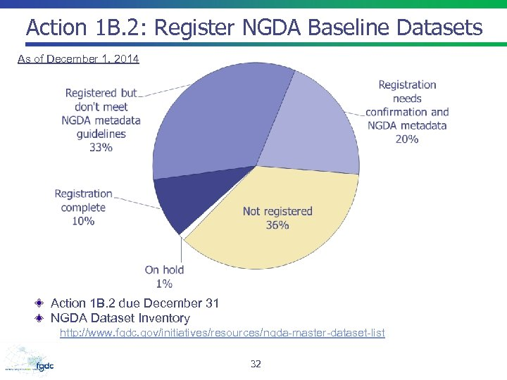 Action 1 B. 2: Register NGDA Baseline Datasets As of December 1, 2014 Action