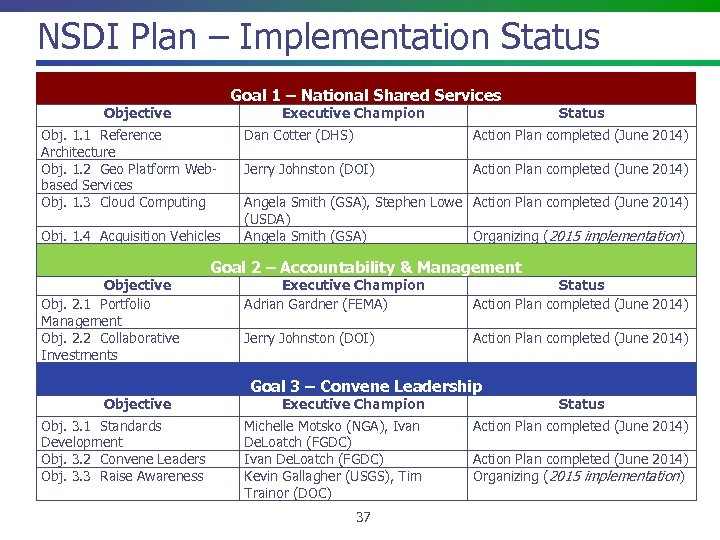NSDI Plan – Implementation Status Goal 1 – National Shared Services Objective Executive Champion