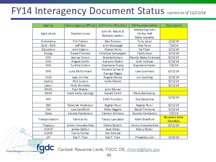 FY 14 Interagency Document Status Agency Senior Agency Official Agriculture Stephen Lowe Commerce Do.