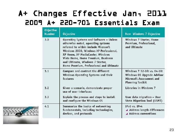 A+ Changes Effective Jan, 2011 2009 A+ 220 -701 Essentials Exam 23