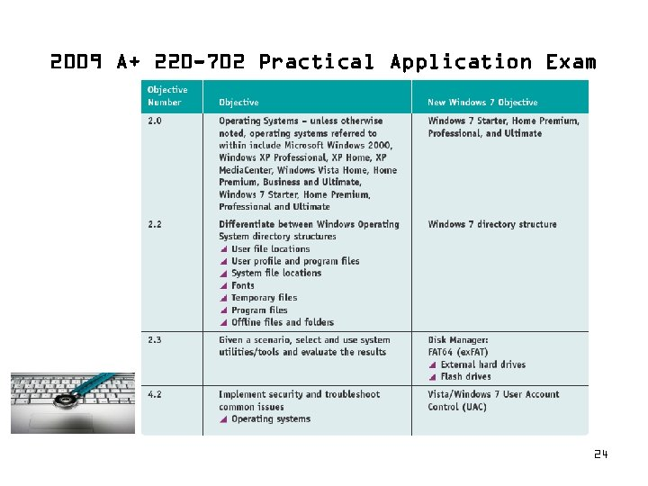 2009 A+ 220 -702 Practical Application Exam 24