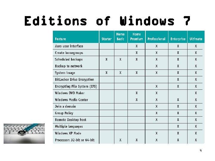 Editions of Windows 7 4