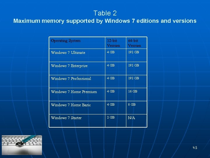 Table 2 Maximum memory supported by Windows 7 editions and versions Operating System 32