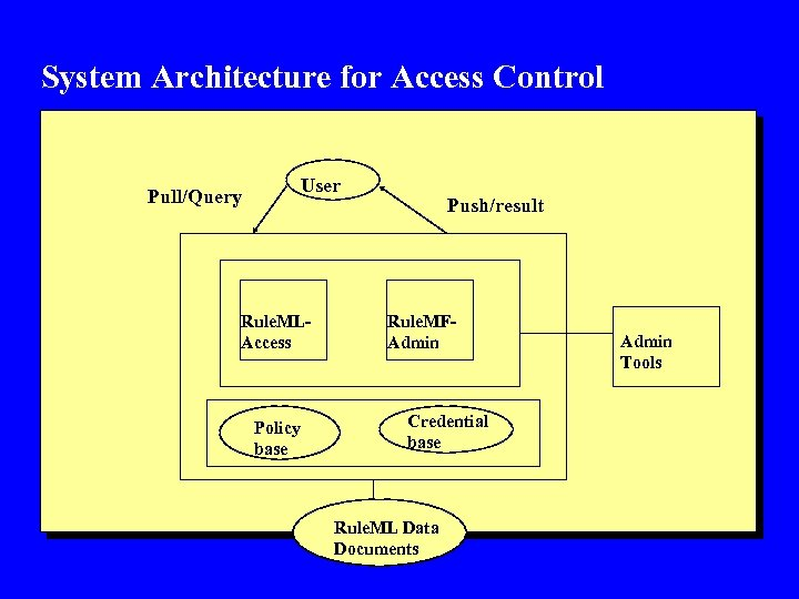 System Architecture for Access Control User Pull/Query Rule. MLAccess Policy base Push/result Rule. MFAdmin