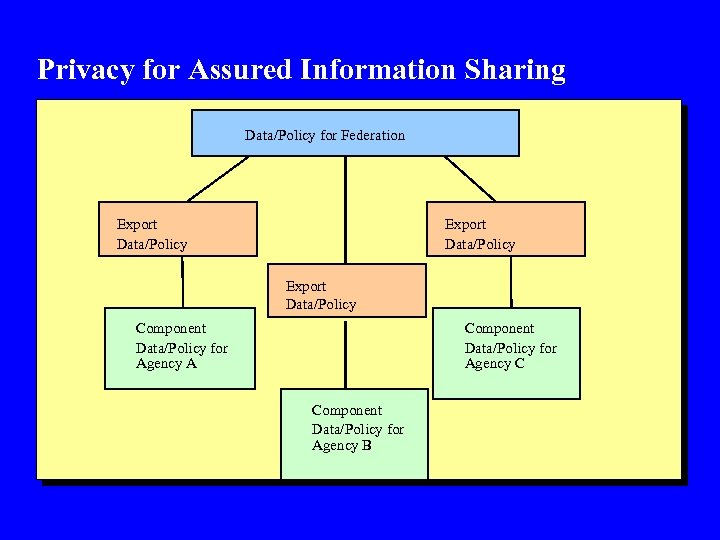 Privacy for Assured Information Sharing Data/Policy for Federation Export Data/Policy Component Data/Policy for Agency