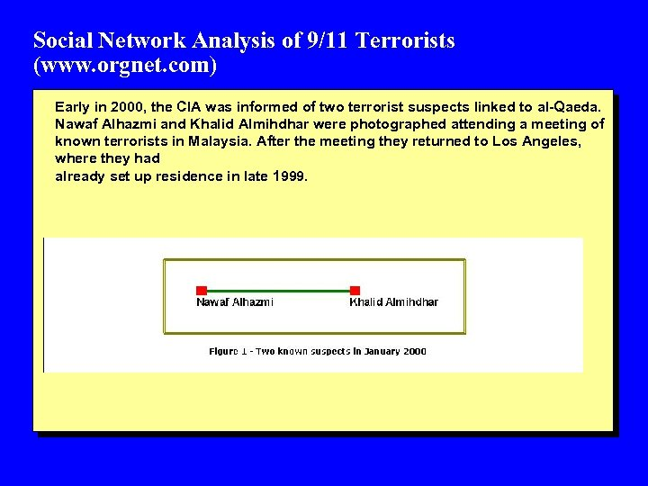 Social Network Analysis of 9/11 Terrorists (www. orgnet. com) Early in 2000, the CIA