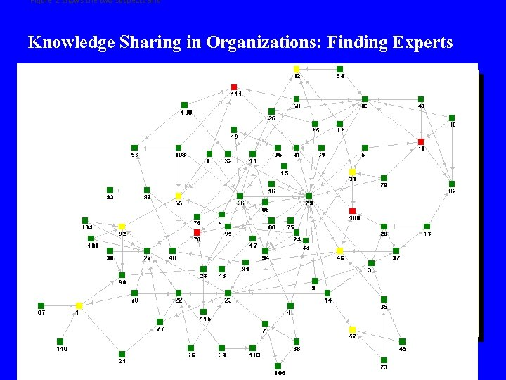 Figure 2 shows the two suspects and Knowledge Sharing in Organizations: Finding Experts