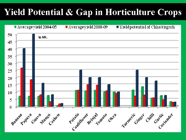 Yield Potential & Gap in Horticulture Crops in Mt.