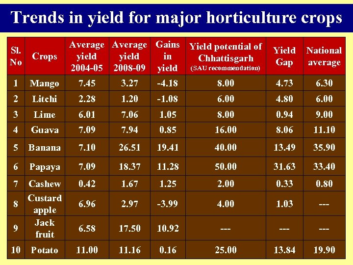 Trends in yield for major horticulture crops Sl. Crops No Average Gains Yield potential