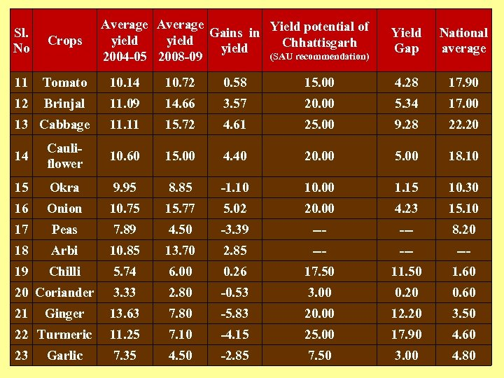Average Yield potential of Gains in yield Chhattisgarh yield (SAU recommendation) 2004 -05 2008
