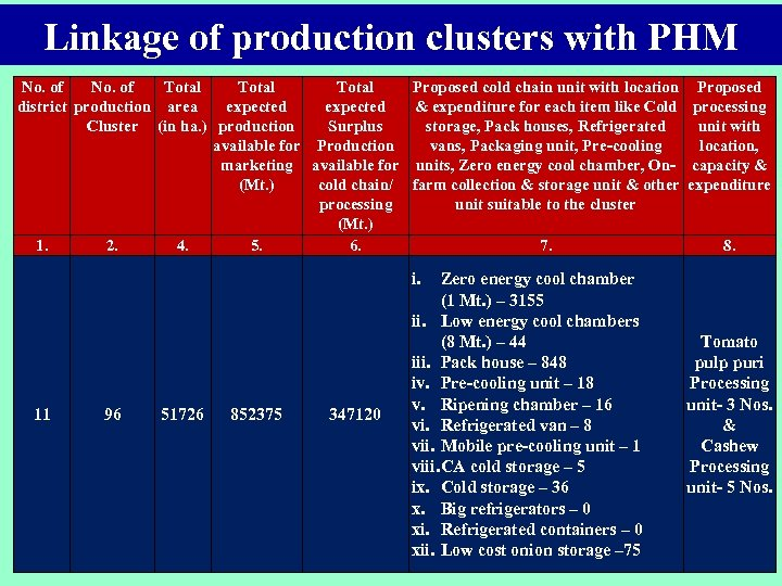 Linkage of production clusters with PHM No. of Total Proposed cold chain unit with