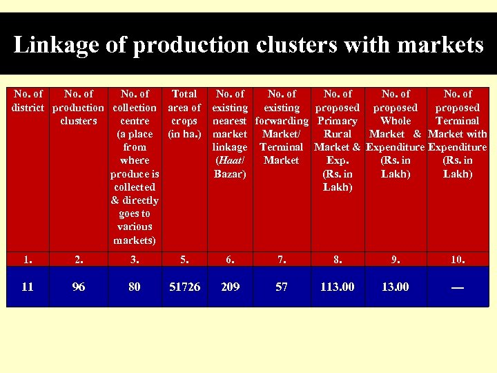 Linkage of production clusters with markets No. of Total No. of district production collection