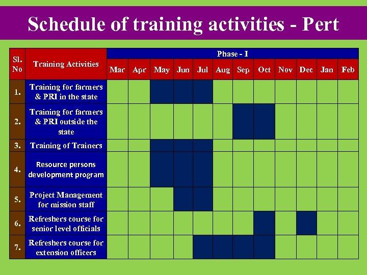 Schedule of training activities - Pert Phase - I Sl. No Training Activities 1.