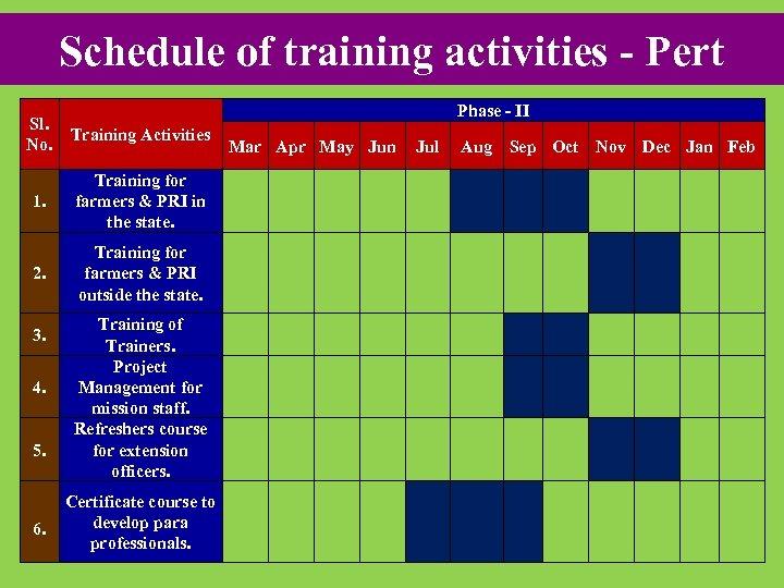 Schedule of training activities - Pert Phase - II Sl. No. Training Activities 1.