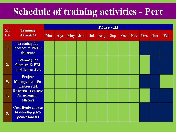 Schedule of training activities - Pert Sl. No Training Activities 1. Training for farmers