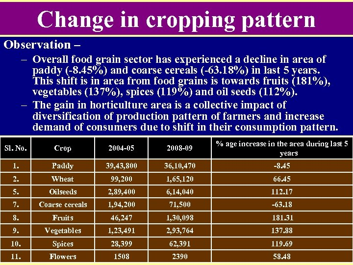 Change in cropping pattern Observation – – Overall food grain sector has experienced a