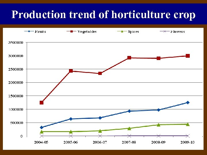 Production trend of horticulture crop