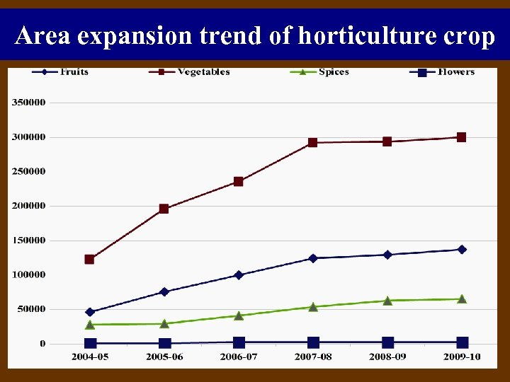Area expansion trend of horticulture crop