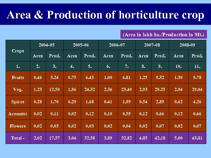 Area & Production of horticulture crop (Area in lakh ha. /Production in Mt. )