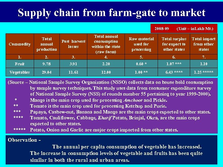 Supply chain from farm-gate to market 2008 -09 Commodity Total annual production Post harvest