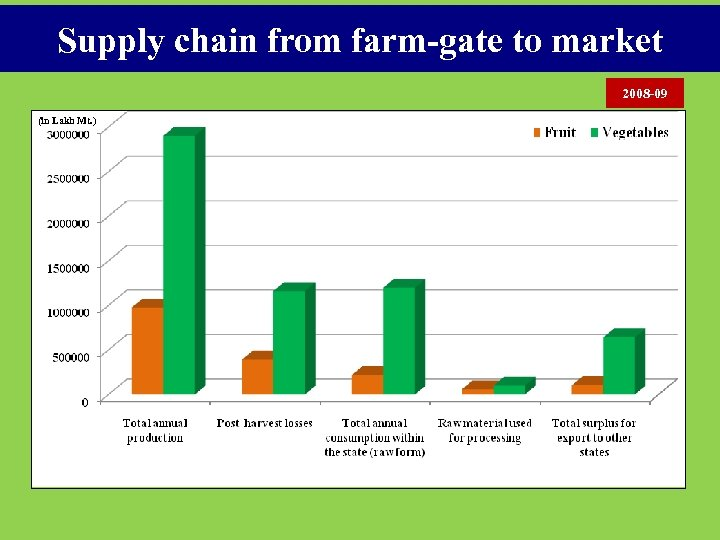 Supply chain from farm-gate to market 2008 -09 (in Lakh Mt. )
