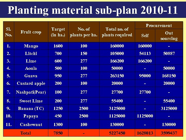 Planting material sub-plan 2010 -11 Sl. No. Fruit crop Target No. of Total no.