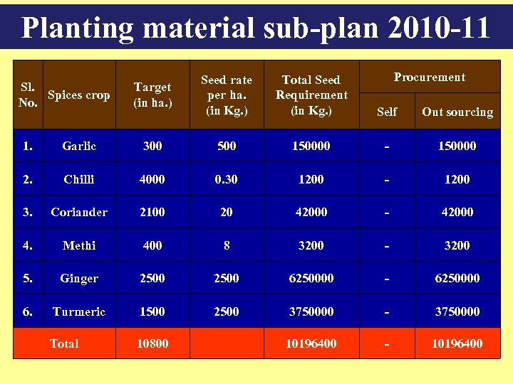 Planting material sub-plan 2010 -11 Sl. Spices crop No. Procurement Target (in ha. )