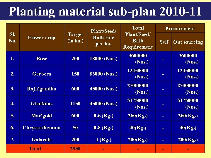 Planting material sub-plan 2010 -11 Total Plant/Seed/ Bulb Requirement Procurement Sl. No. Flower crop