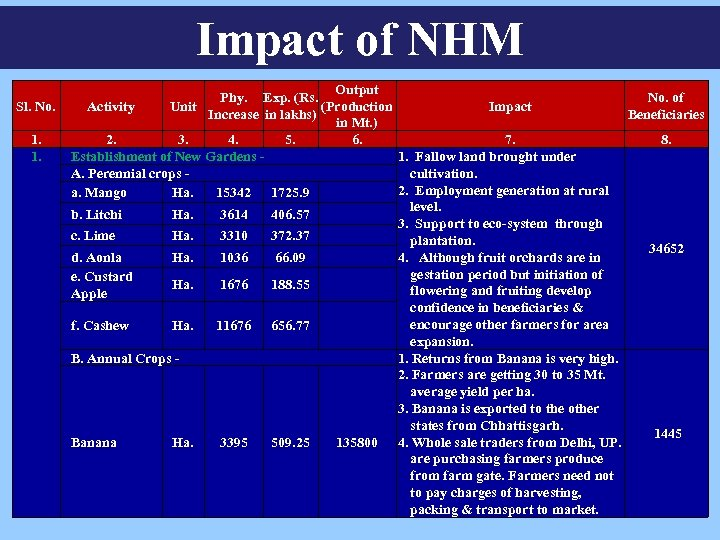 Impact of NHM Sl. No. 1. 1. Output Phy. Exp. (Rs. No. of (Production