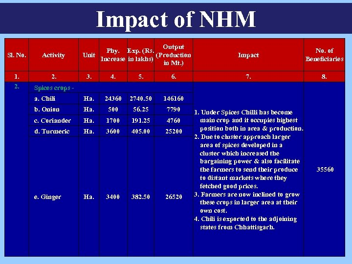 Impact of NHM Sl. No. Activity 1. 2. Output Phy. Exp. (Rs. (Production Unit
