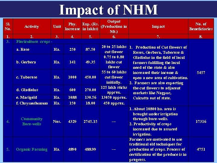 Impact of NHM Sl. No. 1. 3. 4. 5. Output Phy. Exp. (Rs. No.