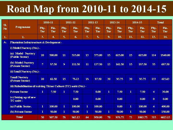 Road Map from 2010 -11 to 2014 -15 2010 -11 2011 -12 2012 -13