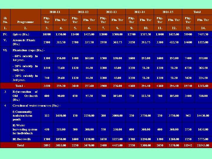 2010 -11 2011 -12 2012 -13 2013 -14 2014 -15 Total Sl. No. Programme
