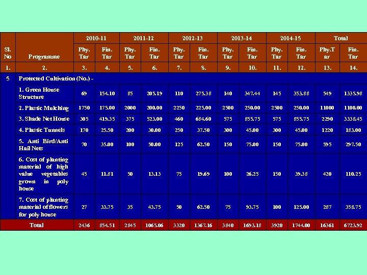 2010 -11 2011 -12 2012 -13 2013 -14 2014 -15 Total Sl. No Programme