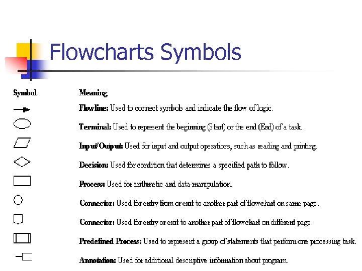 Flowcharts Symbols The Hashemite University 13